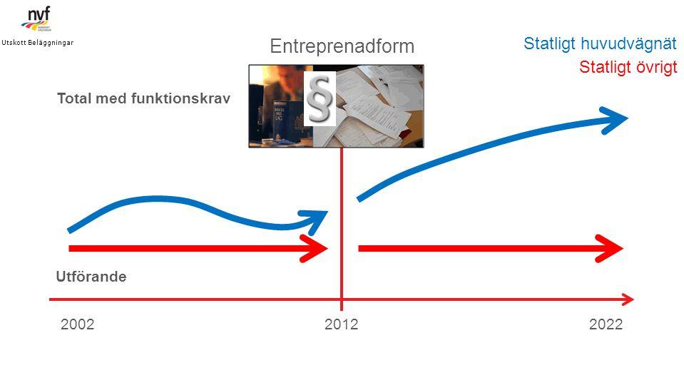 Entreprenadform Statligt huvudvägnät Statligt övrigt