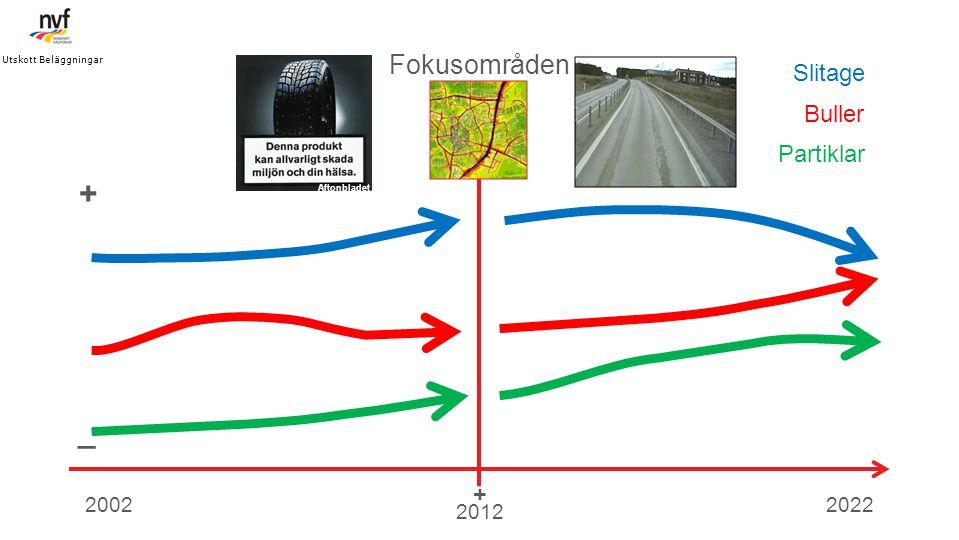+ _ Fokusområden Slitage Buller Partiklar + 2002 2022 2012