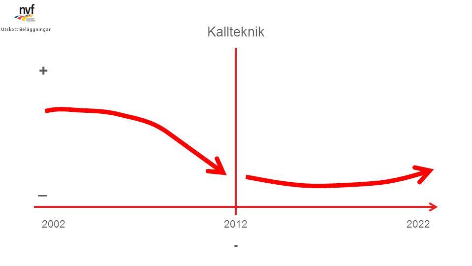 Utskott Beläggningar Kallteknik. + _. 2002. 2012. 2022. -