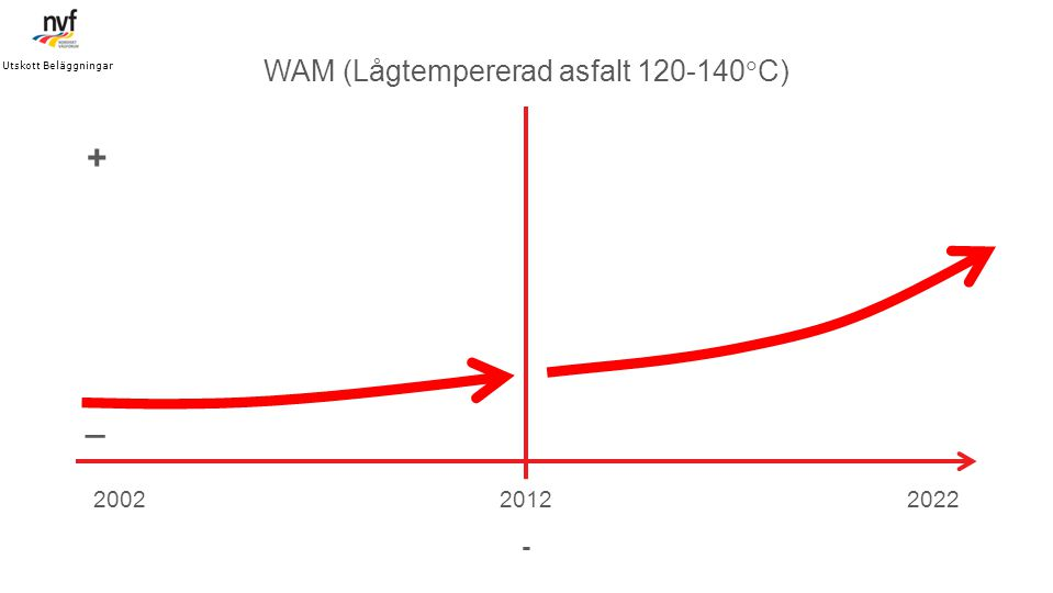 WAM (Lågtempererad asfalt 120-140C)