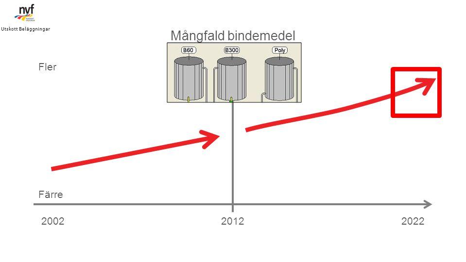 Mångfald bindemedel Fler Färre 2002 2012 2022