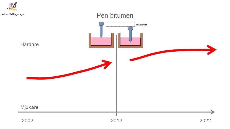Pen.bitumen Hårdare Mjukare 2002 2012 2022
