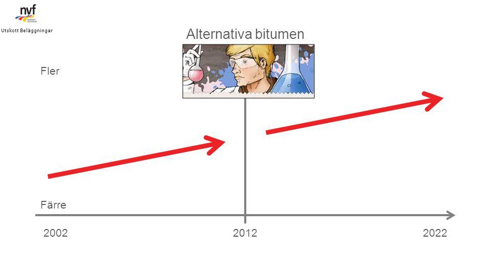 Alternativa bitumen Fler Färre 2002 2012 2022