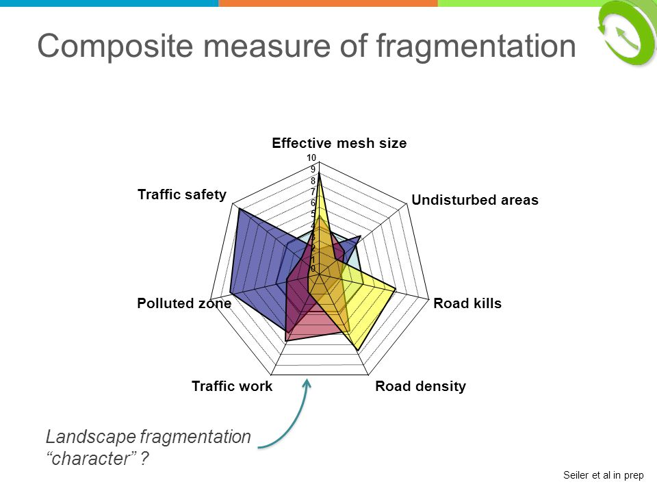 Composite measure of fragmentation