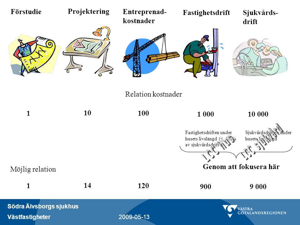 LCC sjukvård LCC hus Förstudie Projektering Entreprenad- kostnader