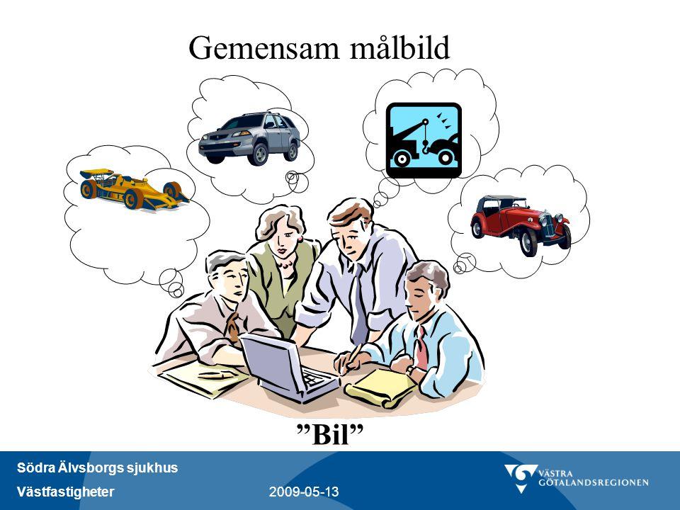 Gemensam målbild Bil Vad är ett bra projekt Starta ett Projekt