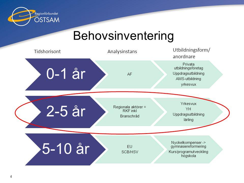 Behovsinventering Tidshorisont Analysinstans Utbildningsform/