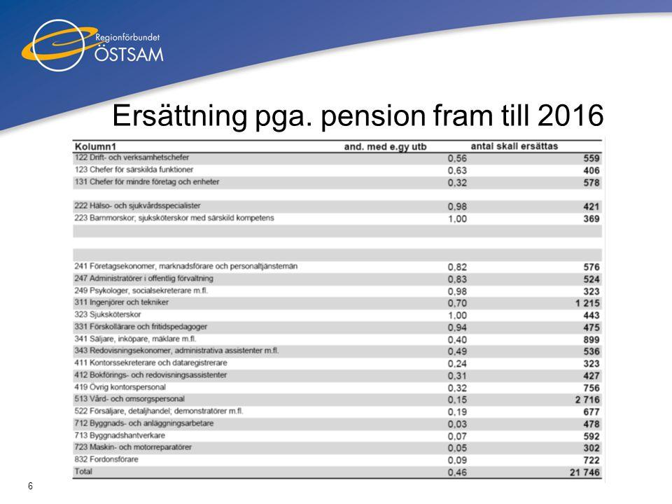 Ersättning pga. pension fram till 2016