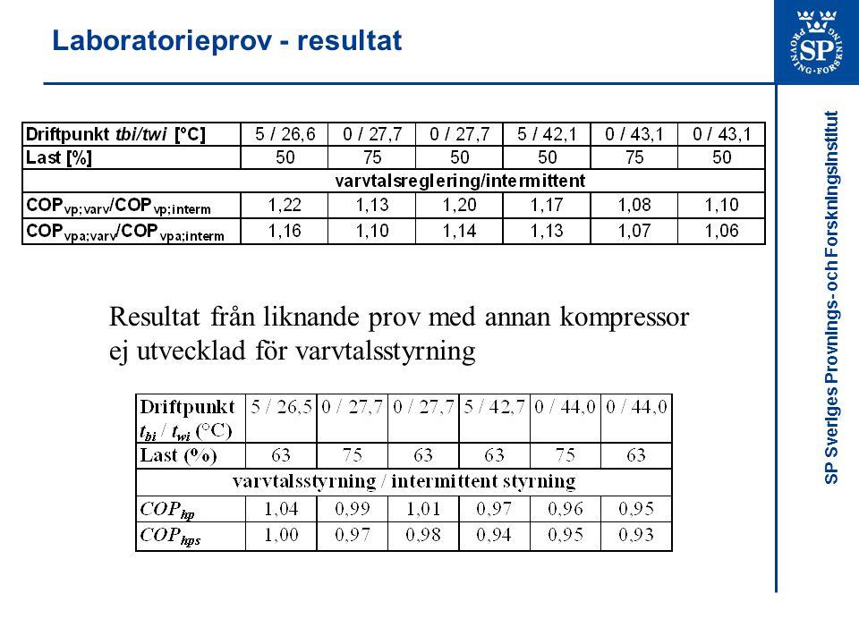 Laboratorieprov - resultat