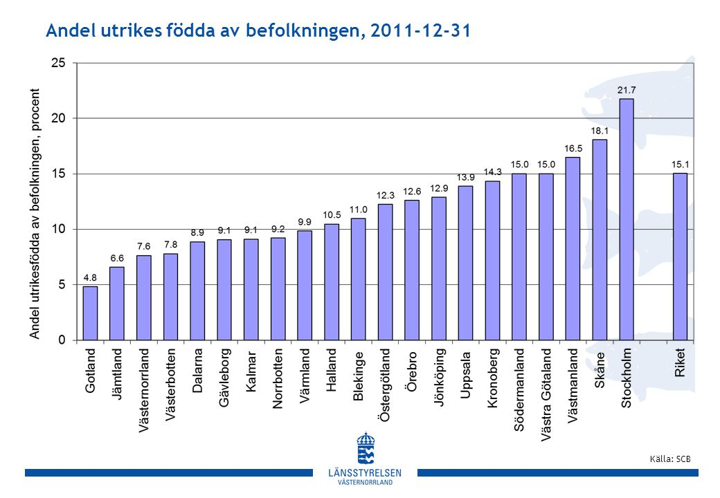 Andel utrikes födda av befolkningen, 2011-12-31