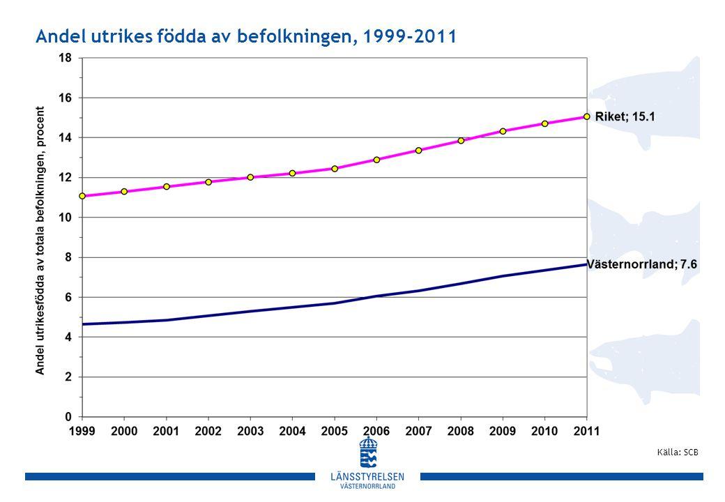 Andel utrikes födda av befolkningen, 1999-2011