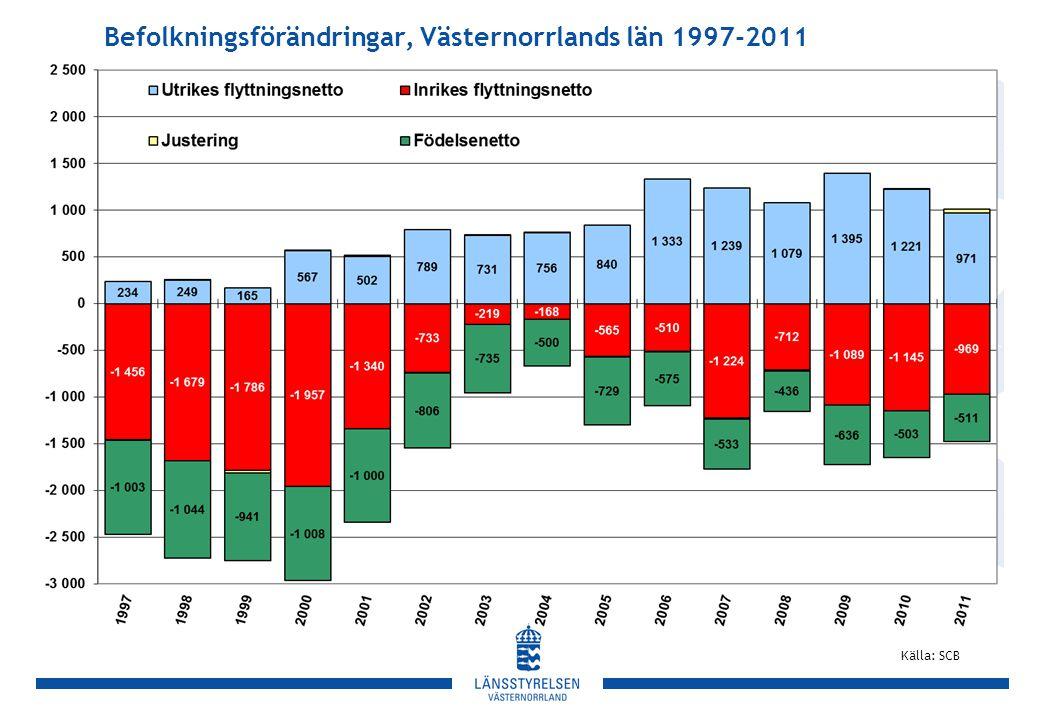 Befolkningsförändringar, Västernorrlands län 1997-2011