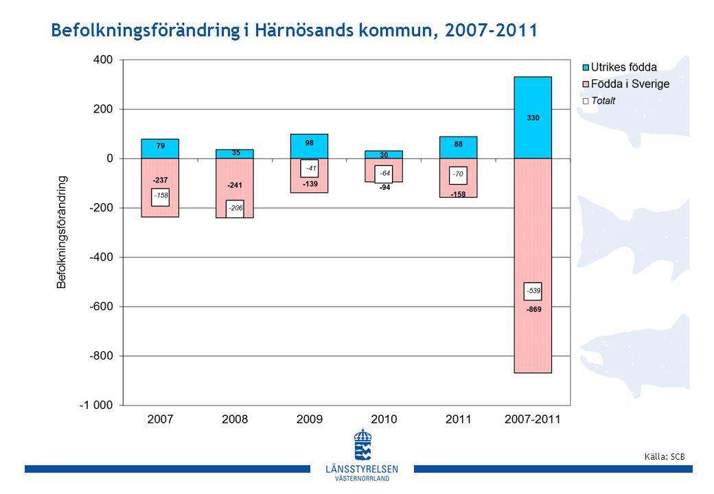 Befolkningsförändring i Härnösands kommun, 2007-2011