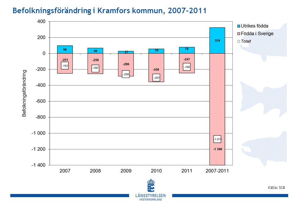 Befolkningsförändring i Kramfors kommun, 2007-2011