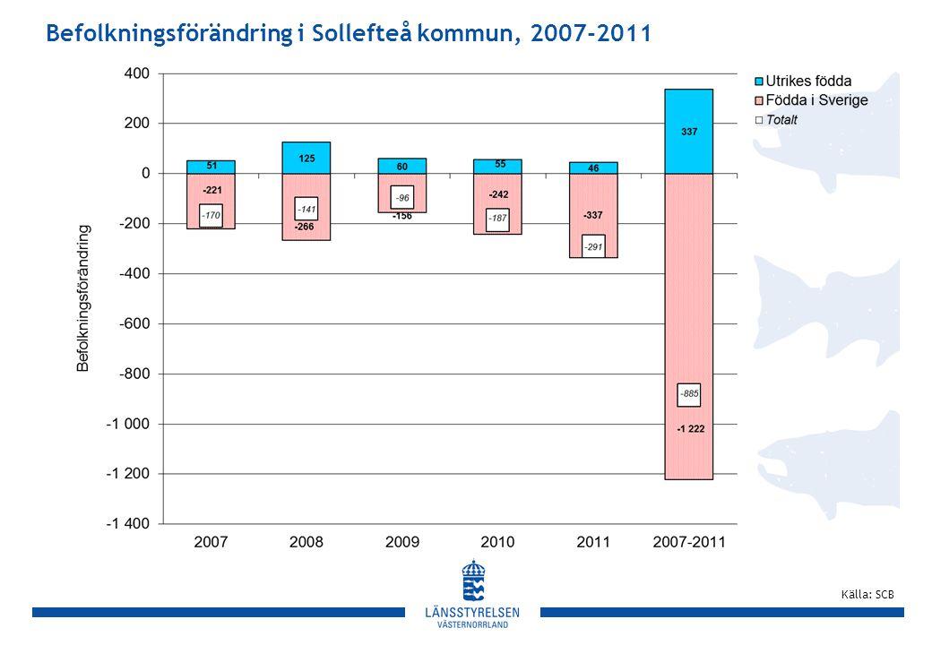 Befolkningsförändring i Sollefteå kommun, 2007-2011