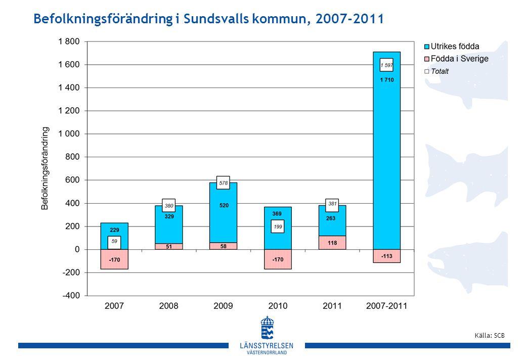 Befolkningsförändring i Sundsvalls kommun, 2007-2011