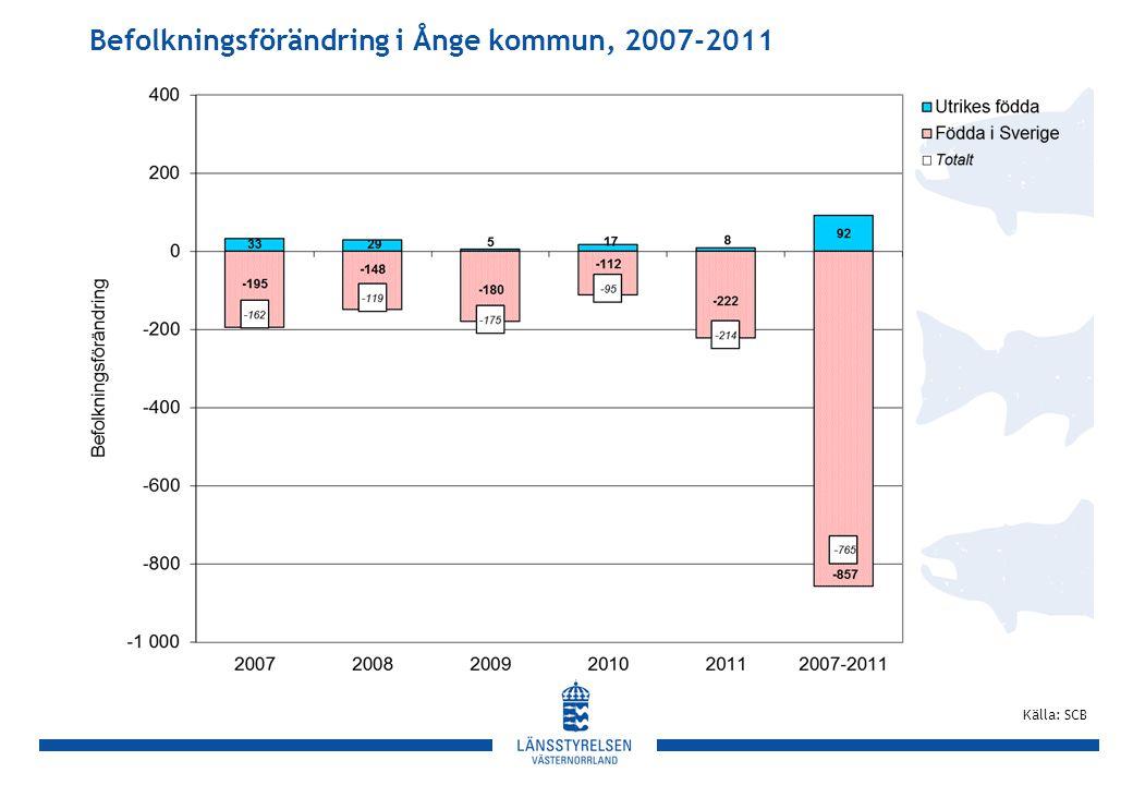 Befolkningsförändring i Ånge kommun, 2007-2011