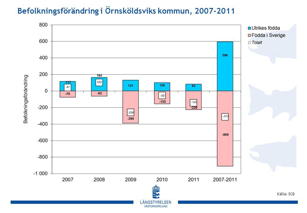 Befolkningsförändring i Örnsköldsviks kommun, 2007-2011