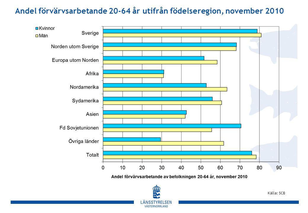 Andel förvärvsarbetande 20-64 år utifrån födelseregion, november 2010