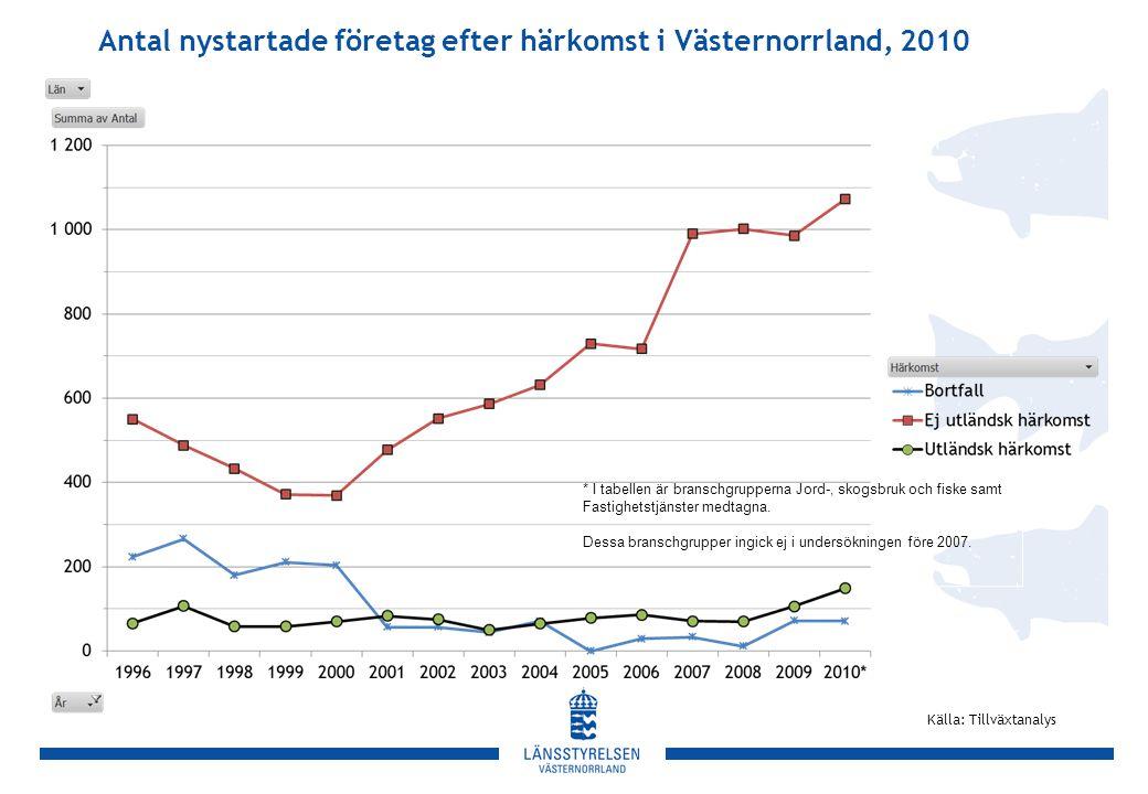Antal nystartade företag efter härkomst i Västernorrland, 2010