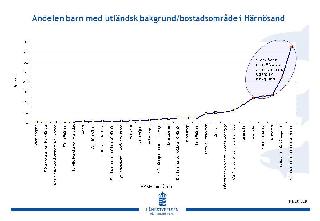 Andelen barn med utländsk bakgrund/bostadsområde i Härnösand