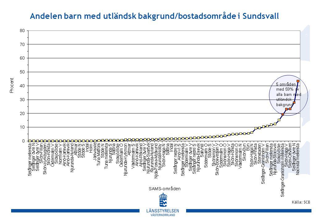 Andelen barn med utländsk bakgrund/bostadsområde i Sundsvall