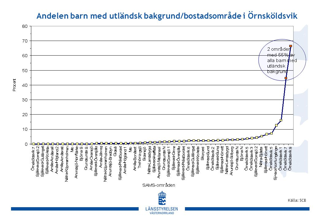 Andelen barn med utländsk bakgrund/bostadsområde i Örnsköldsvik