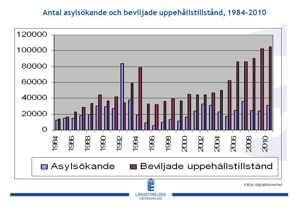 Antal asylsökande och beviljade uppehållstillstånd, 1984-2010