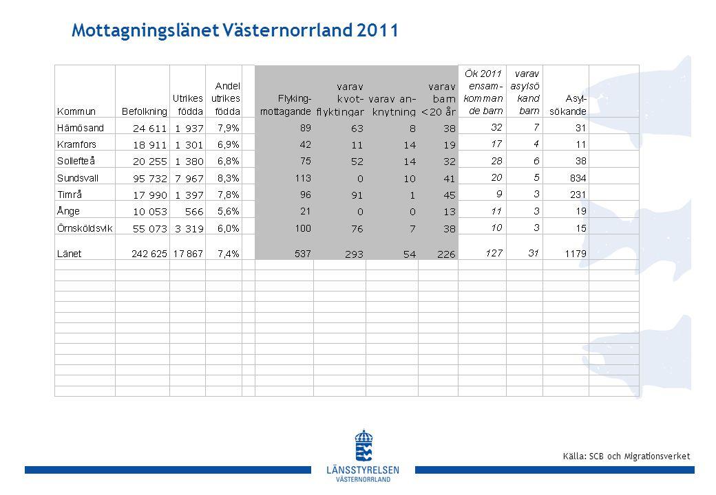 Mottagningslänet Västernorrland 2011