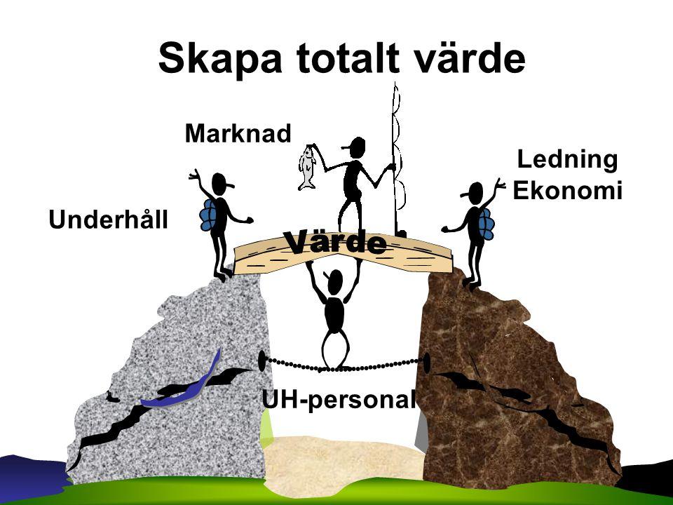Skapa totalt värde Marknad Ledning Ekonomi Underhåll UH-personal Värde
