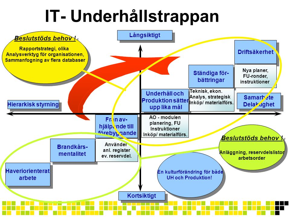 IT- Underhållstrappan