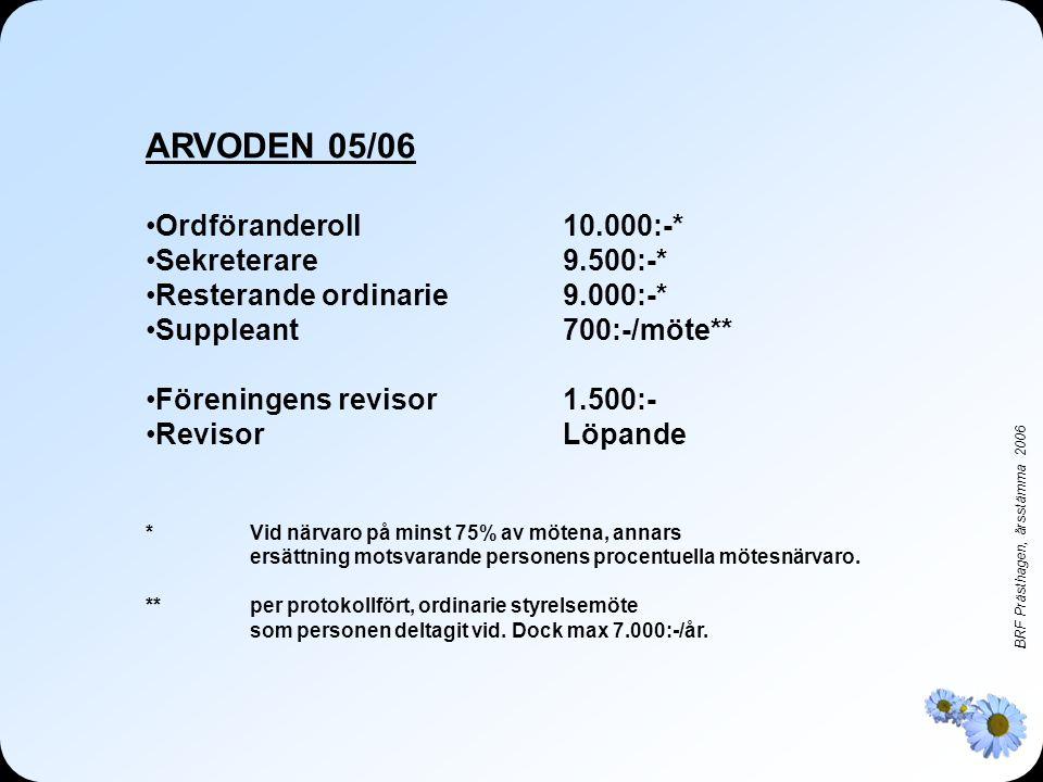 ARVODEN 05/06 Ordföranderoll 10.000:-* Sekreterare 9.500:-*