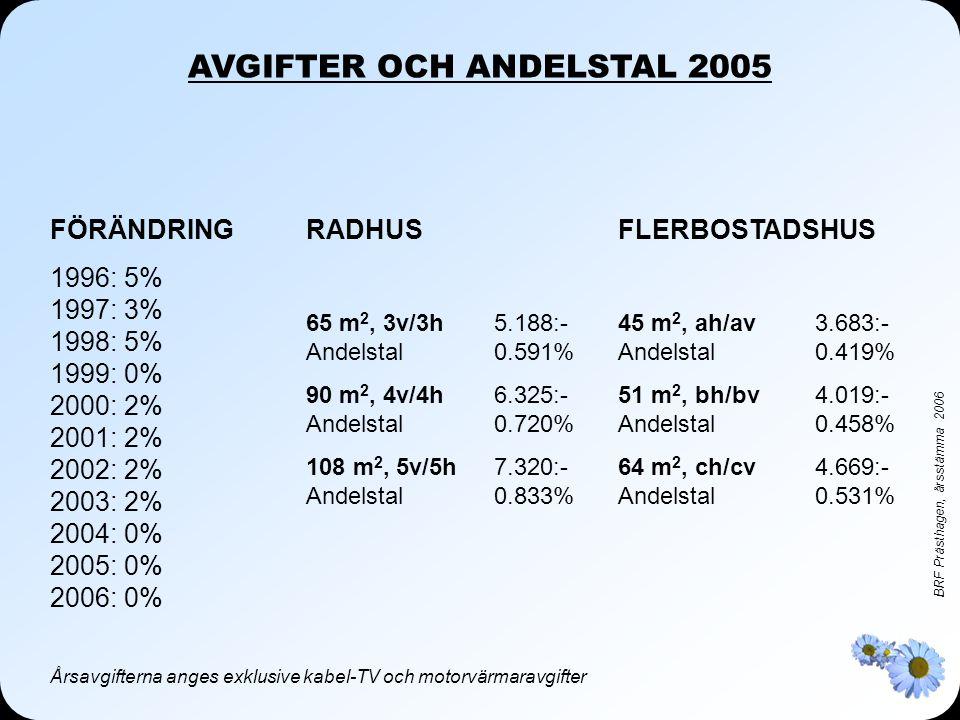 AVGIFTER OCH ANDELSTAL 2005