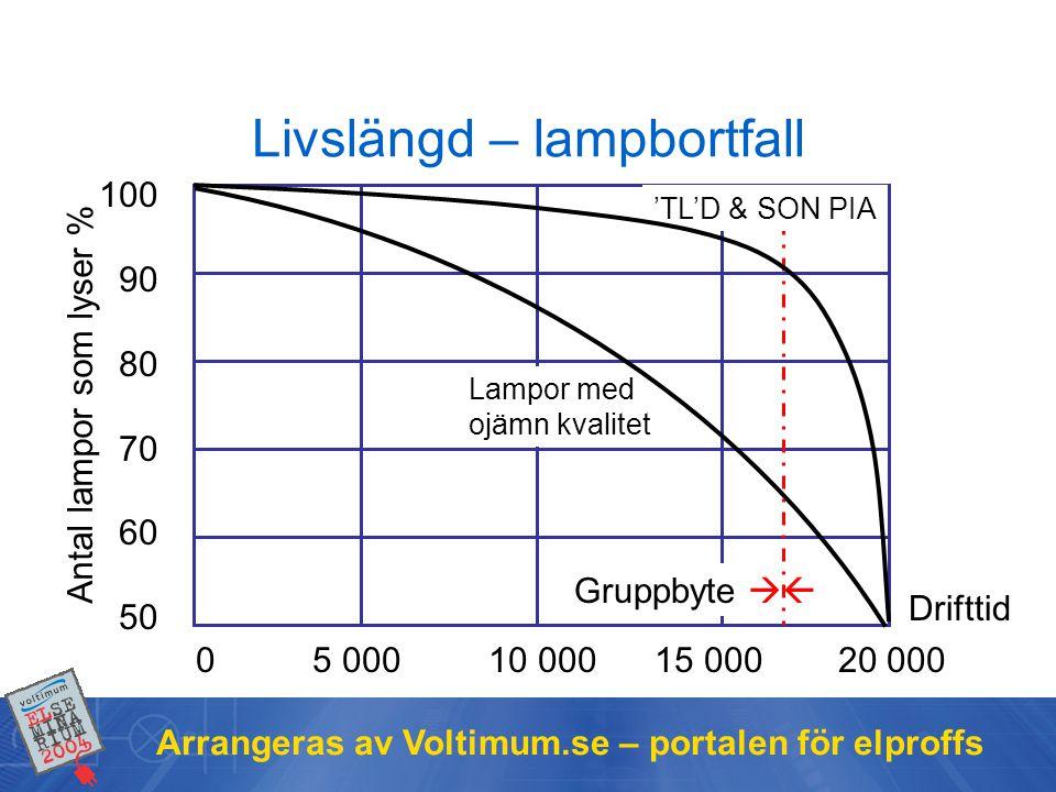 Livslängd – lampbortfall