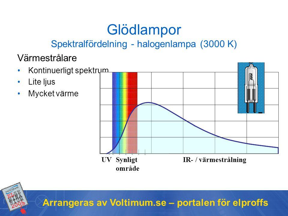 Glödlampor Spektralfördelning - halogenlampa (3000 K)