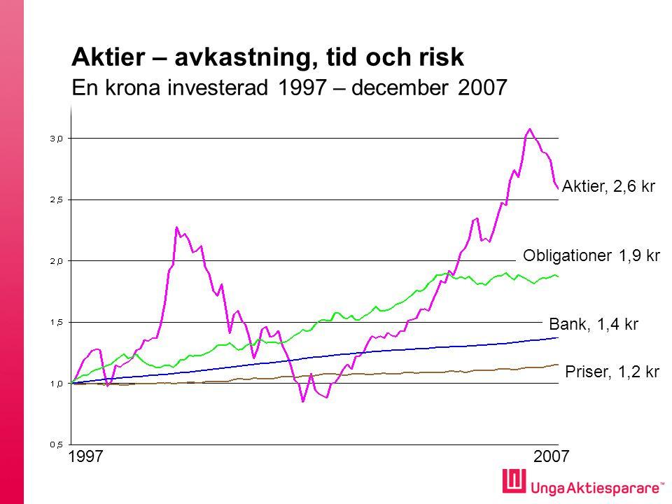 Aktier – avkastning, tid och risk En krona investerad 1997 – december 2007