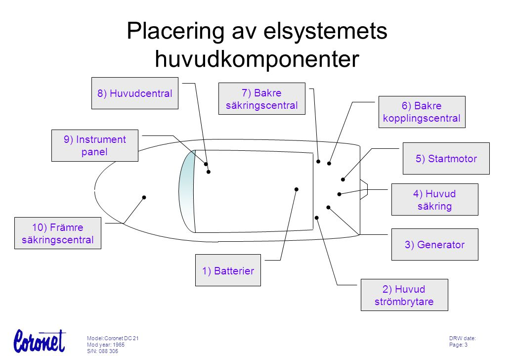 Placering av elsystemets huvudkomponenter