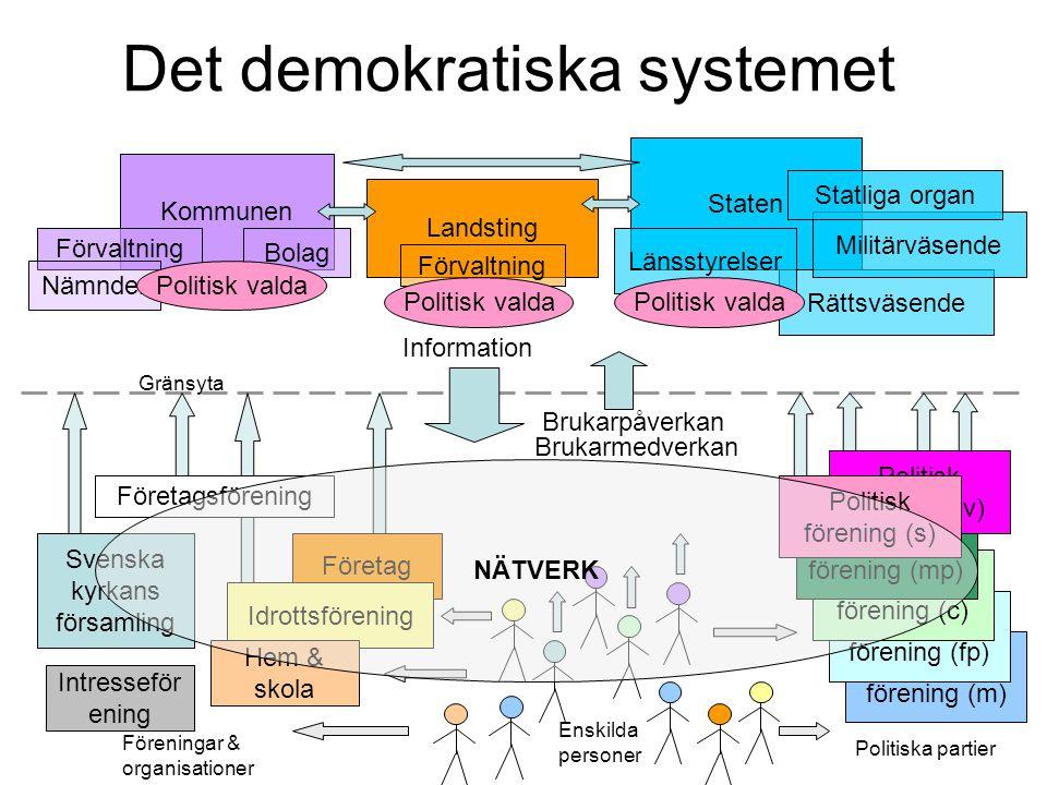 Det demokratiska systemet