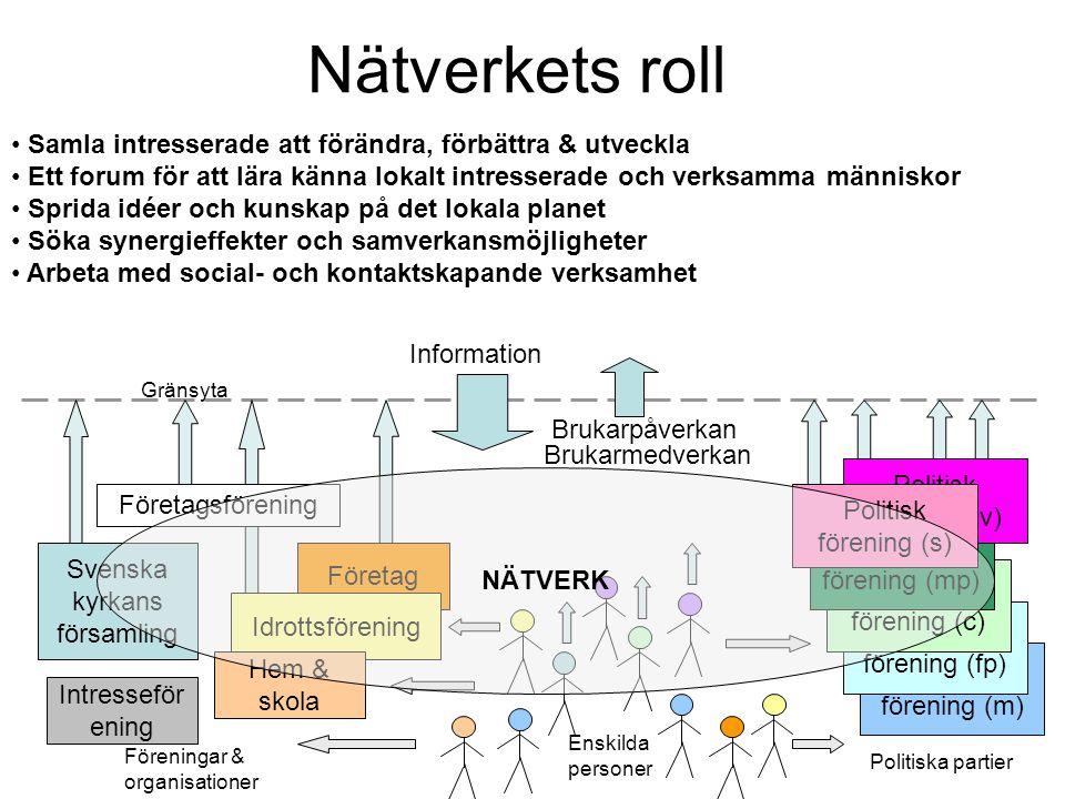 Nätverkets roll Samla intresserade att förändra, förbättra & utveckla