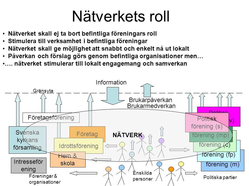Nätverkets roll Nätverket skall ej ta bort befintliga föreningars roll