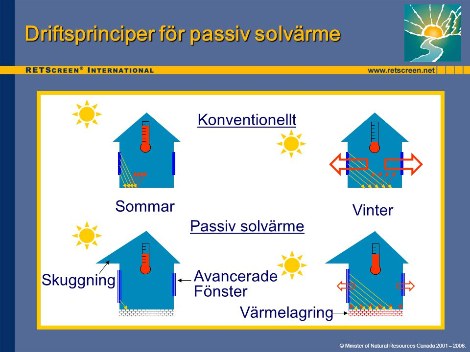 Driftsprinciper för passiv solvärme