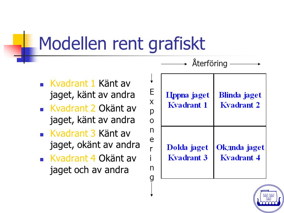 Modellen rent grafiskt