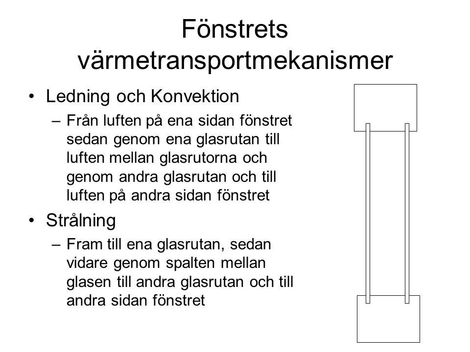 Fönstrets värmetransportmekanismer