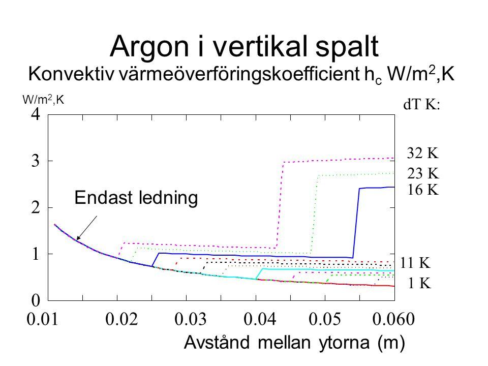 Argon i vertikal spalt Konvektiv värmeöverföringskoefficient hc W/m2,K
