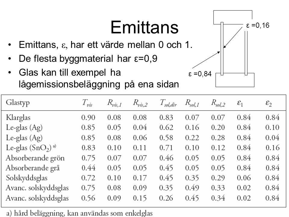 Emittans Emittans, ε, har ett värde mellan 0 och 1.