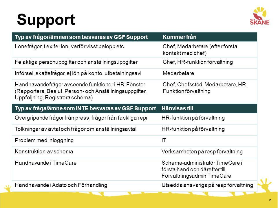 Support Typ av frågor/ämnen som besvaras av GSF Support Kommer från