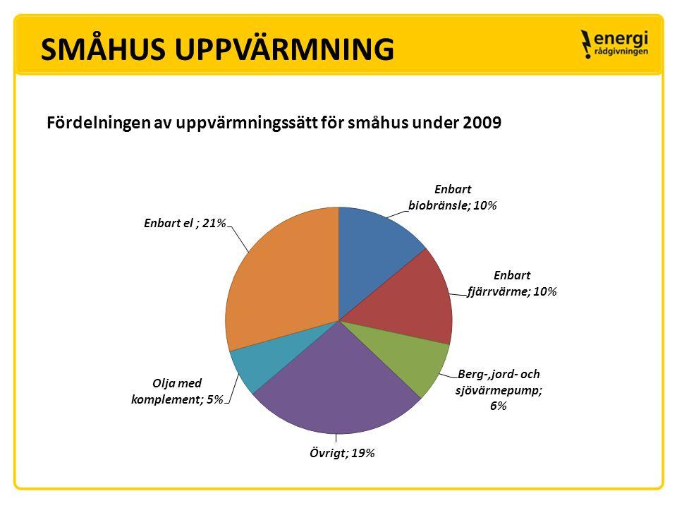 SMÅHUS UPPVÄRMNING Fördelningen av uppvärmningssätt för småhus under 2009. Data hämtat från Energistatistik för småhus 2009 , ES2011:01.