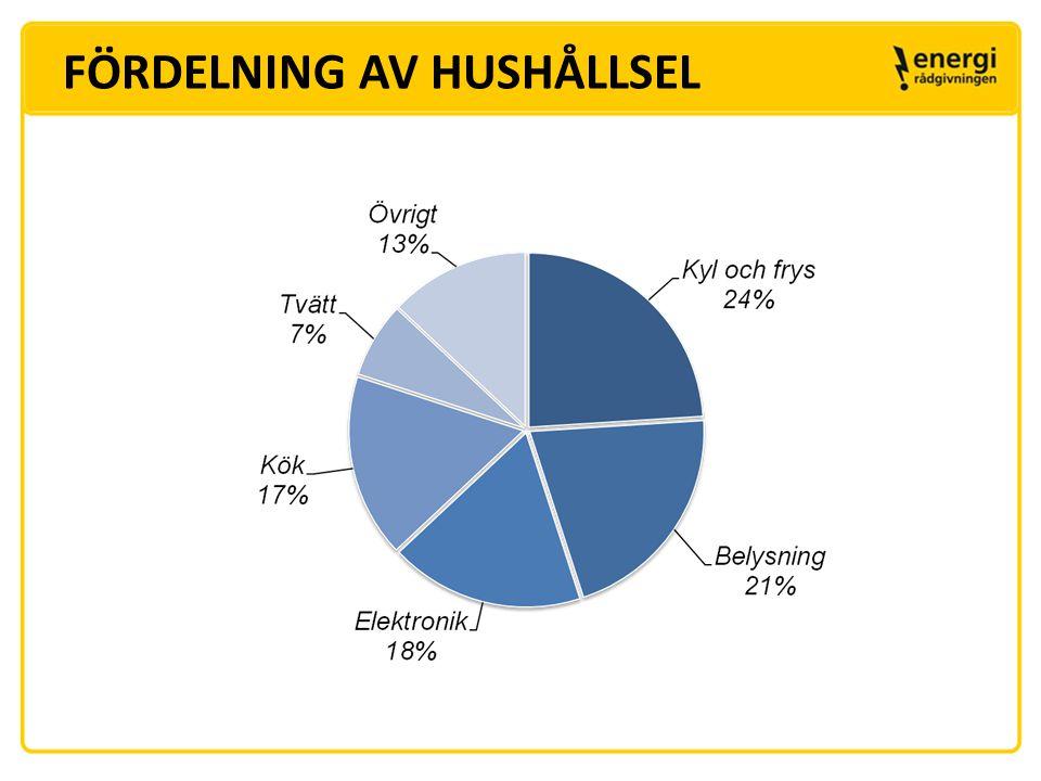 FÖRDELNING AV HUSHÅLLSEL