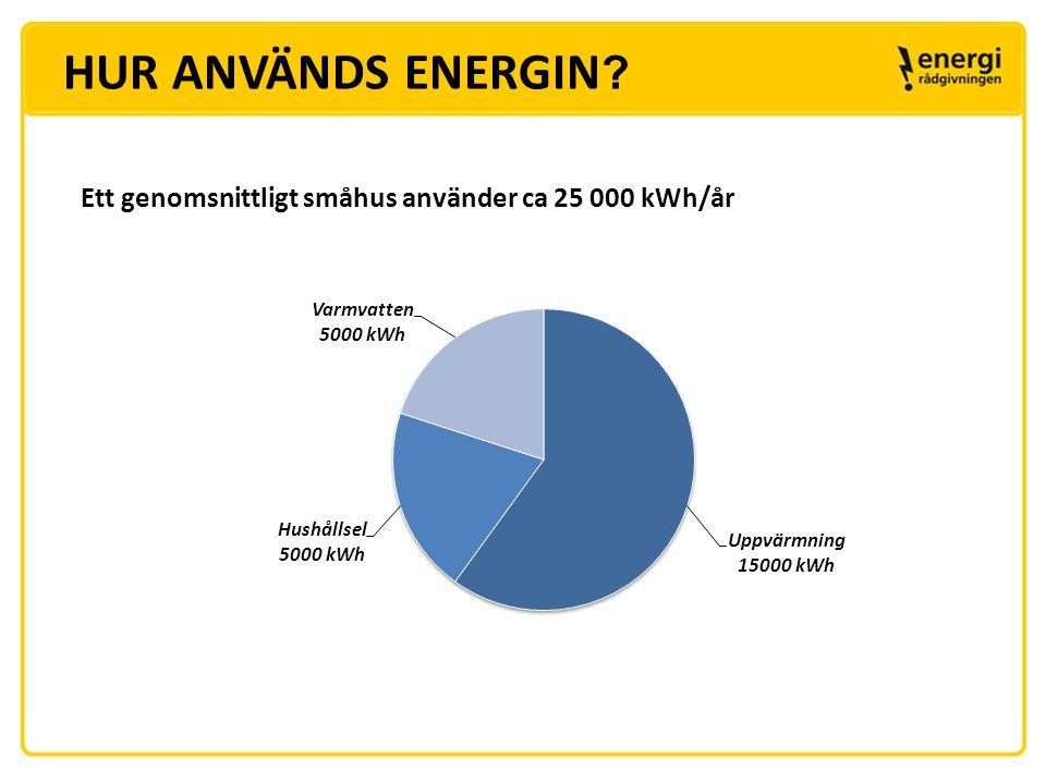 HUR ANVÄNDS ENERGIN Ett genomsnittligt småhus använder ca 25 000 kWh/år