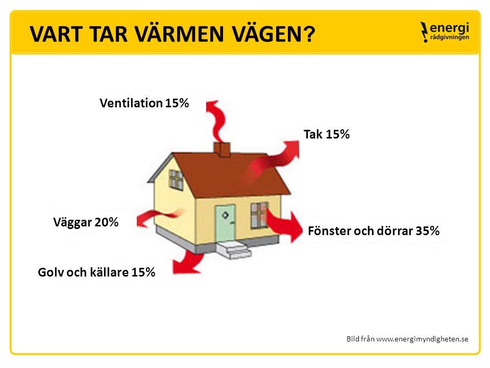 VART TAR VÄRMEN VÄGEN Ventilation 15% Tak 15% Väggar 20%